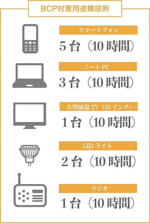 BCP対策用途構成例