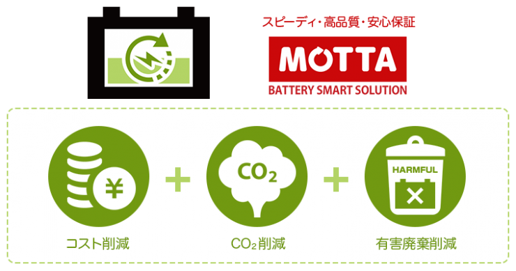 MOTTA - BATTERY SMART SOLUTION|コスト削減・CO2削減・有害廃棄削減